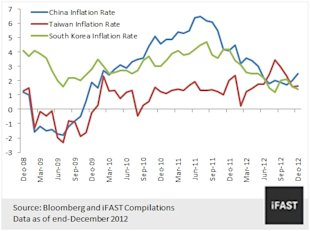 CHART 3: INFLATION REMAINS TAME IN CHINA, SOUTH KOREA AND TAIWAN