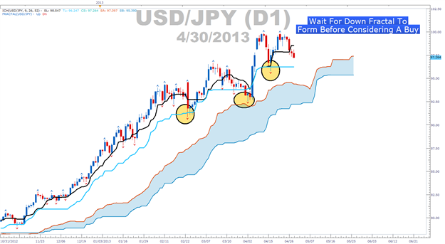 Learn_Forex_EURGBP_Ichimoku_Sell_Signal_body_Picture_3.png, A Price Action Tip for Trading Ichimoku Well