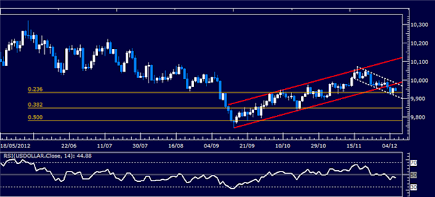 Forex_Analysis_SP_500_Reversal_May_Cut_Short_US_Dollar_Selloff_body_Picture_4.png, Forex Analysis: S&P 500 Reversal May Cut Short US Dollar Selloff