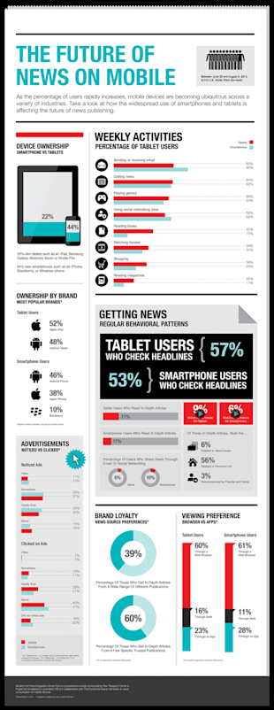 Mobile News Audience – Now 50% of all U.S. Adults image the future of news on mobile 50bd0abaaab3f w5872