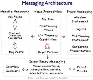 Using Brand Positioning and Content Creation to Move Into New Markets image messaging architecture v7. 650
