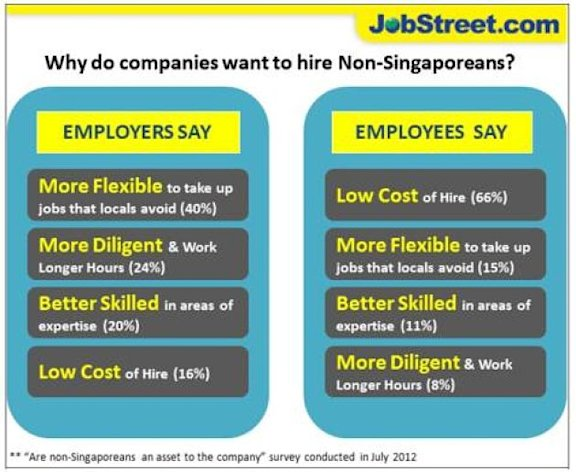 A JobStreet.com survey released on Tuesday revealed that Singaporean employers prefer foreigners mainly because of their flexibility to take up jobs that locals avoid, and not so much because they are cheaper to hire. (Screengrab of JobStreet.com survey report)