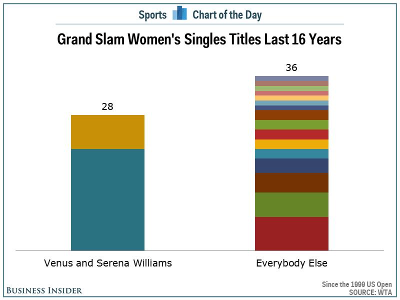 Chart shows just how much Serena and Venus Williams have dominated women's tennis
