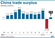 Chart showing China's monthly trade surplus, at $5.35 billion in March, according to the latest government data