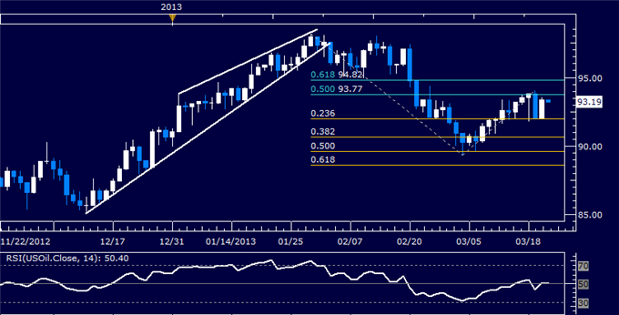 Forex_US_Dollar_Drifts_Higher_Alongside_SP_500_Fed_Rate_Decision_body_Picture_8.png, US Dollar Drifts Higher with S&P 500 After Fed Rate Decision