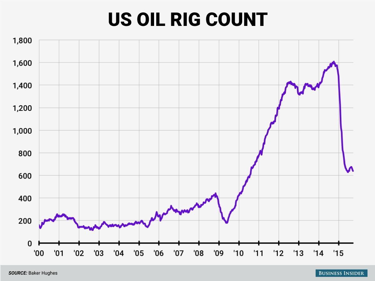 US oil rig use is collapsing again