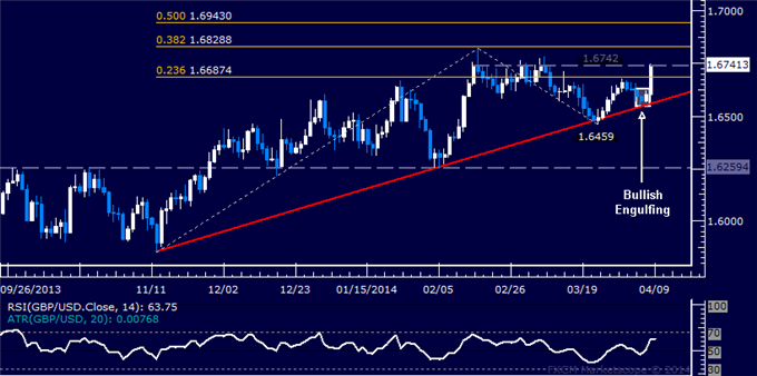 dailyclassics_gbp-usd_body_Picture_11.png, Forex: GBP/USD Technical Analysis – Testing Critical Former Highs