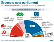 Graphic showing the make-up of the new Greek parliament