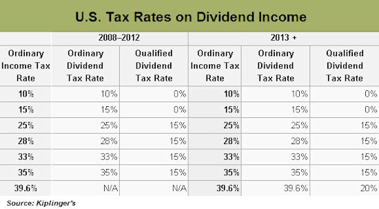 What's a 'qualified' dividend?