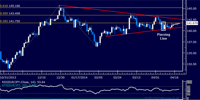 dailyclassics_eur-jpy_body_Picture_11.png, EUR/JPY Technical Analysis: Prices Probe Below 130.00