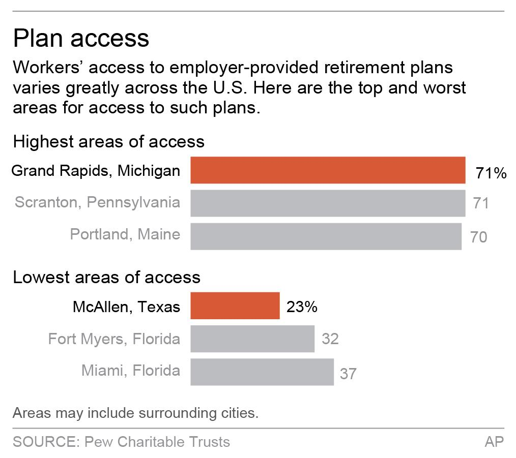 Americans have disparate access to retirement plans