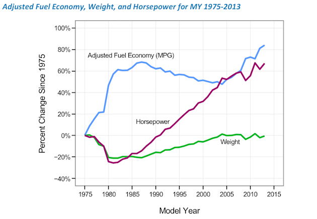 epa vehicle fuel economy chart