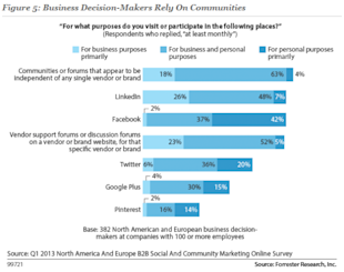 Among Decision Makers, LinkedIn The Most Used Social Network for Work image Forrester Most Used Social Network For Work 620x489