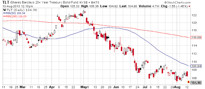 treasury-etf-tlt