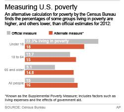 Chart shows poverty levels in United States; 2c x 3 inches; 96.3 mm x 76 mm;