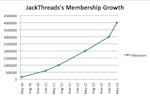 jackthreads membership growth