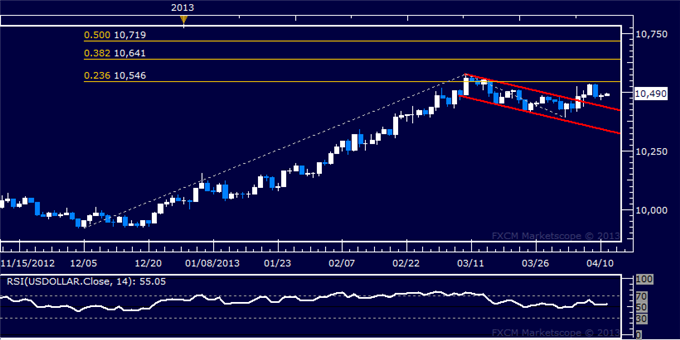 Forex_Dollar_Stalls_at_Resistance_as_SP_500_Accelerates_Higher_Anew_body_Picture_5.png, Dollar Stalls at Resistance as S&amp;P 500 Accelerates Higher Anew