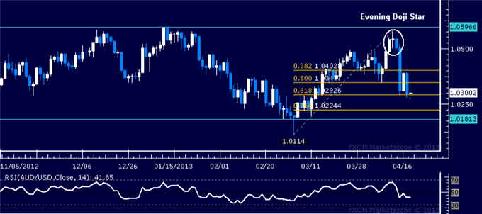 Forex_AUDUSD_Technical_Analysis_04.18.2013_body_Picture_5.png, AUD/USD Technical Analysis 04.18.2013