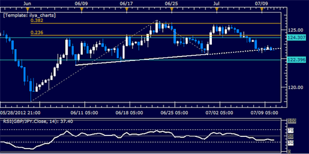 GBPJPY_Classic_Technical_Report_07.10.2012_body_Picture_5.png, GBPJPY Classic Technical Report 07.10.2012