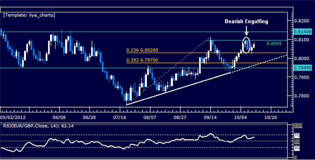 EURGBP_Classic_Technical_Report_10.12.2012_body_Picture_5.png, EURGBP Classic Technical Report 10.12.2012