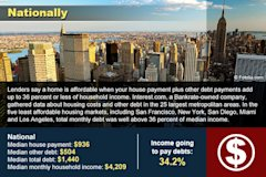 5 least affordable cities to buy a house