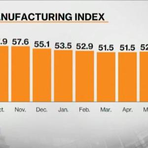 U.S. Manufacturing Expands More Than Forecast in May