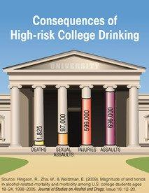 Fall Semester - A Time For Parents To Discuss The Risks Of College Drinking