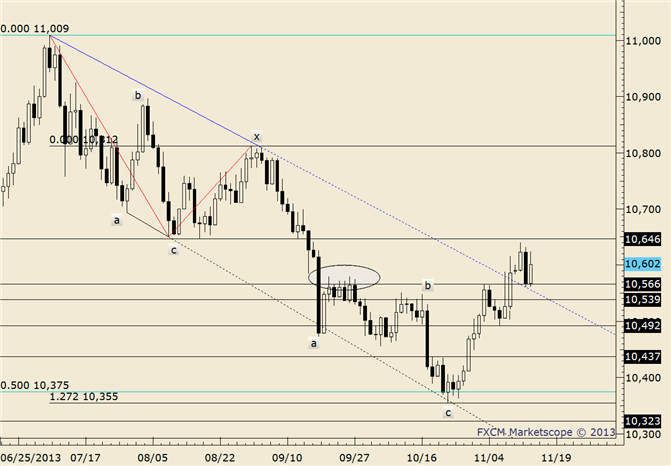 eliottWaves_us_dollar_index_body_usdollar.png, USDOLLAR in No Man's Land; Break Targets 10830 or 10708