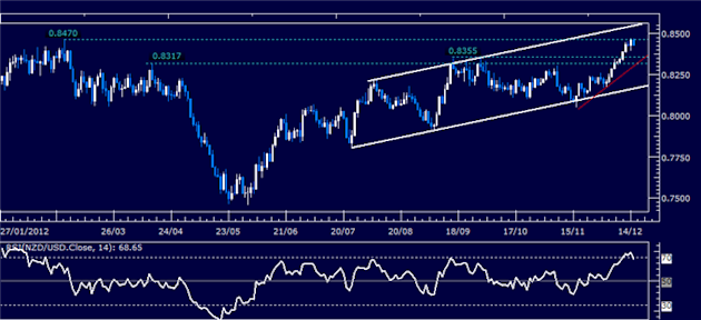 Forex_Analysis_NZDUSD_Classic_Technical_Report_12.17.2012_body_Picture_1.png, Forex Analysis: NZD/USD Classic Technical Report 12.17.2012