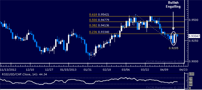 Forex_USDCHF_Technical_Analysis_04.19.2013_body_Picture_1.png, USD/CHF Technical Analysis 04.19.2013