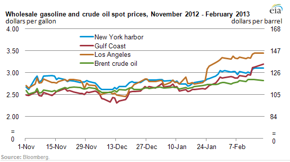 EIA_Wholesale_Gas_Prices.PNG
