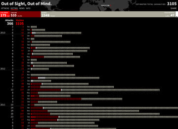 Infographic Tool Offers a Detailed Look at 3,000 Deaths by U.S. Drone Attacks