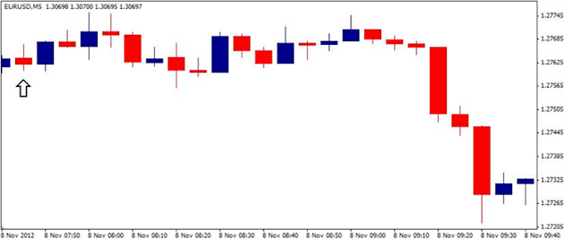 Forex_EURUSD-_Trading_the_European_Central_Bank_ECB_Rate_Decision_body_ScreenShot111.png, Forex: EUR/USD- Trading the European Central Bank (ECB) Rate...