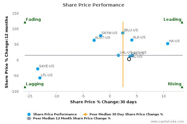 American Airlines Group, Inc. breached its 50 day moving average in a Bullish Manner – Sept 3, 2015