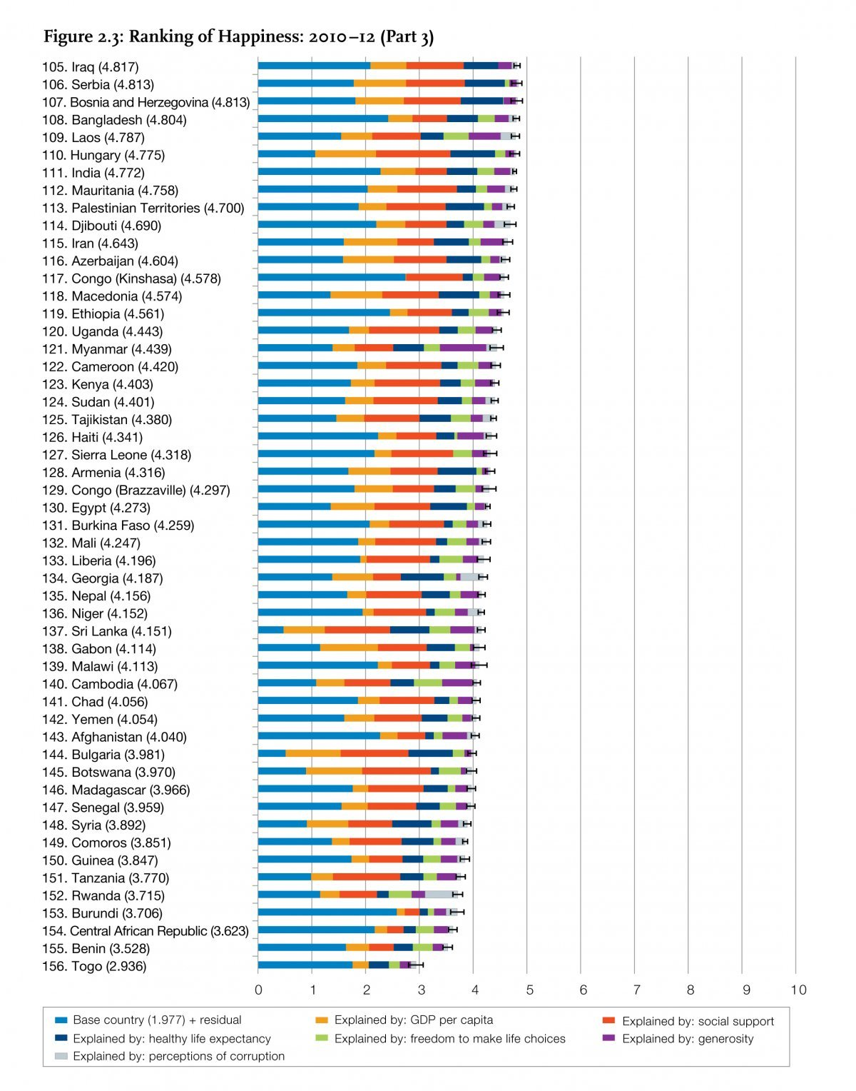 51 most miserable world countries least happy