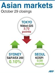 Closings for Tokyo, Seoul and Sydney stock markets Monday