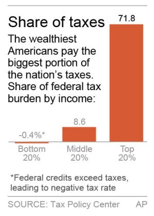Tax bills for rich families approach 30-year high