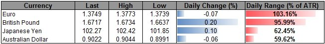 Forex_USDOLLAR_to_Eye_Fresh_Lows_on_Cautious_Fed-_GBP_Lower_High_in_Place_body_ScreenShot123.png, USDOLLAR to Eye Fresh Lows on Cautious Fed- GBP Lowe...