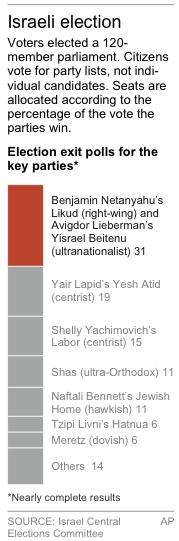 Graphic updates Shas party from 12 to 11; shows results of Israel's parliamentary election