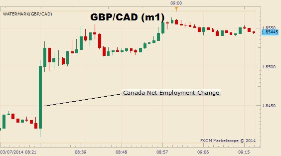 Canadian_Dollar_Plunges_on_a_Surprise_Dip_in_Employment_body_Picture_1.png, Canadian Dollar Plunges on a Surprise Dip in Employment