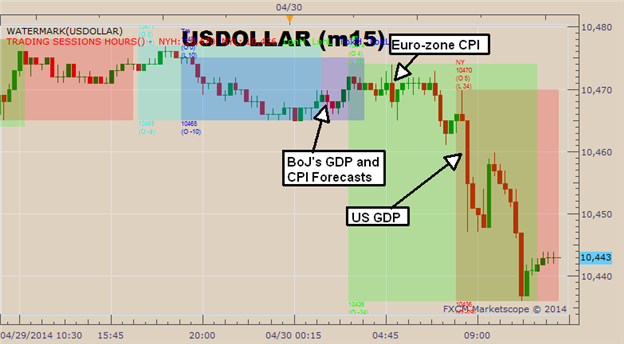 Graphic Rewind: USD Bulls Lose Confidence Ahead of Friday NFP Release