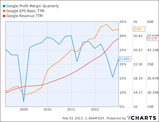 GOOG Profit Margin Quarterly Chart