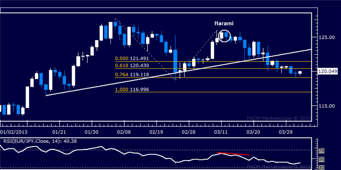 Forex_EURJPY_Technical_Analysis_04.03.2013_body_Picture_5.png, EUR/JPY Technical Analysis 04.03.2013
