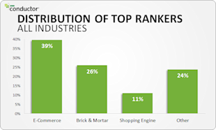 Does Brick & Mortar's Online Success Signal an End to 'Pure E Commerce' Dominance? image image 11