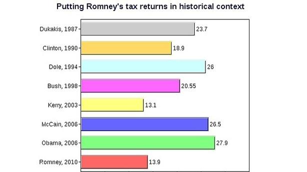 John Kerry Actually Had a Lower Tax Rate Than Romney