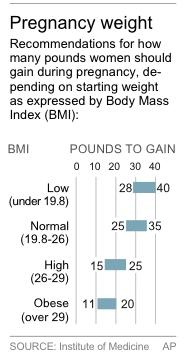 Chart shows IOM recommendations for weight gain