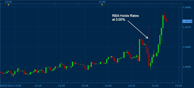 Australian_Dollar_Higher_as_RBA_Hold_Rates_Less_Dovish_body_rba_decision_2_april.png, US Dollar Higher as Fiscal Deal Reached and FOMC less Dovish