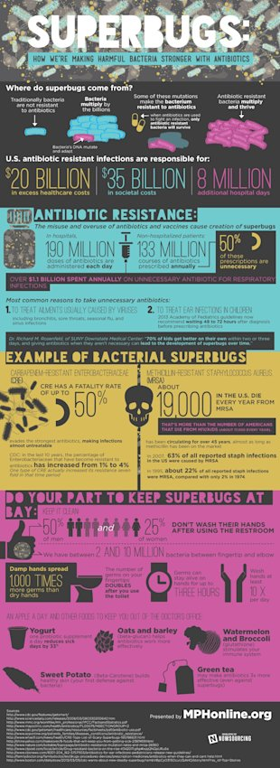 The Abuse and Misuse of Antibiotics [Infographic] image antibiotics2