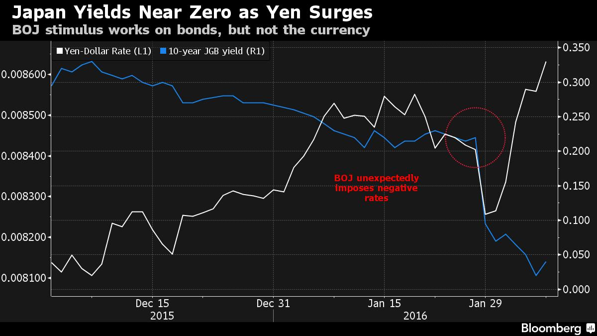 Equity Rout to Continue in Asia as Market Distress Buoys Havens
