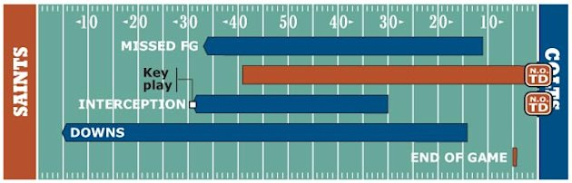 FOURTH QUARTER DRIVE CHART